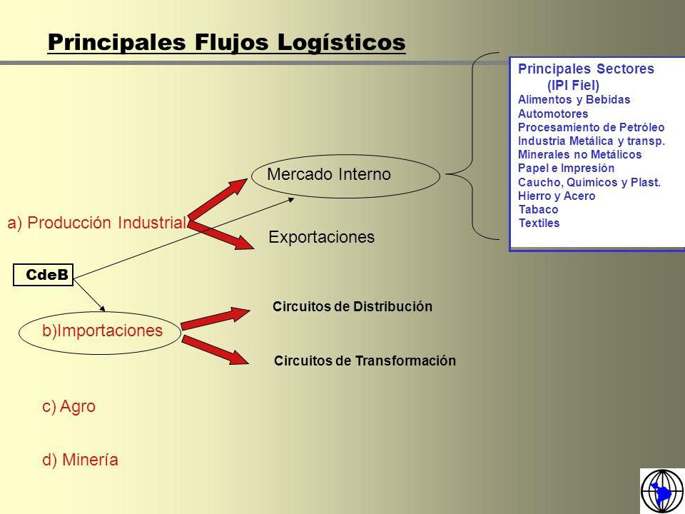 Principales Flujos Logísticos Principales Sectores (IPI Fiel) Alimentos y Bebidas Automotores Procesamiento de Petróleo Industria Metálica y transp. M