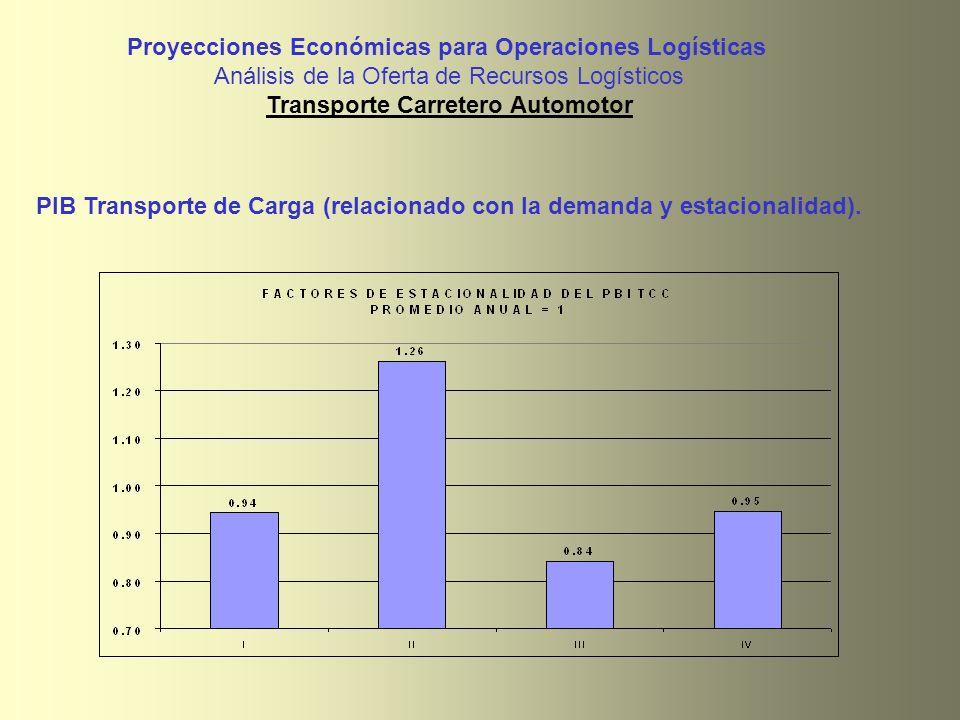 PIB Transporte de Carga (relacionado con la demanda y estacionalidad). Proyecciones Económicas para Operaciones Logísticas Análisis de la Oferta de Re