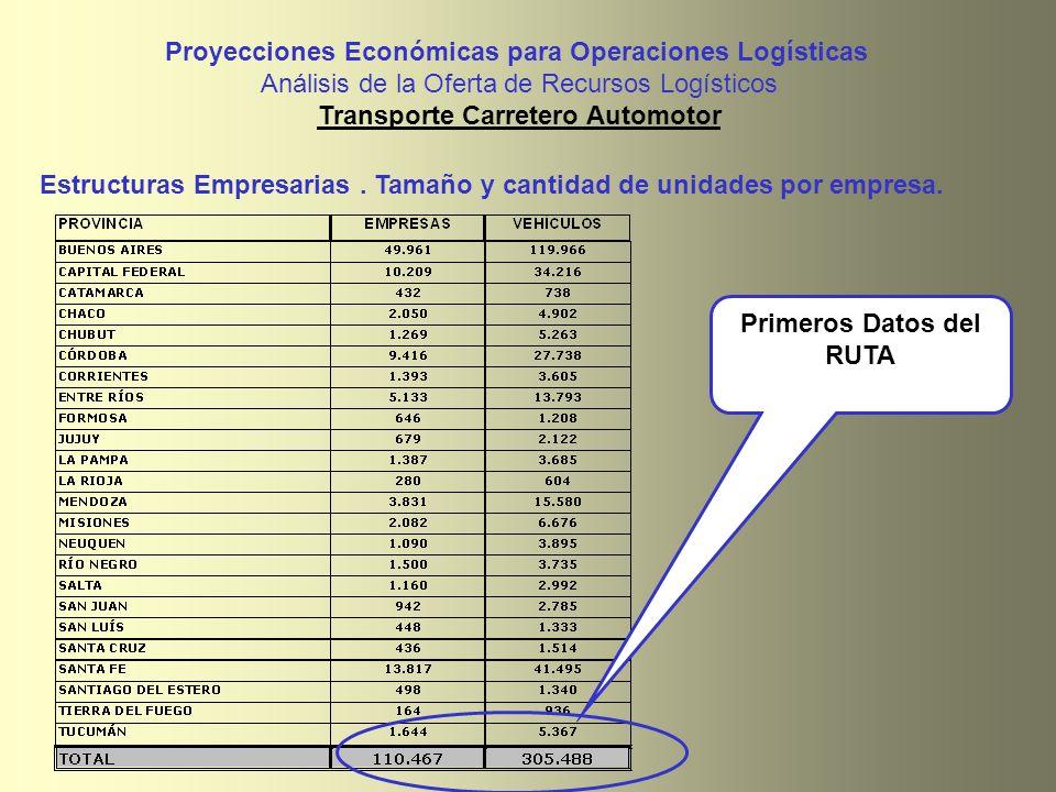 Estructuras Empresarias. Tamaño y cantidad de unidades por empresa. Proyecciones Económicas para Operaciones Logísticas Análisis de la Oferta de Recur