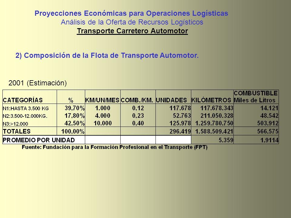 Proyecciones Económicas para Operaciones Logísticas Análisis de la Oferta de Recursos Logísticos Transporte Carretero Automotor 2001 (Estimación) 2) C