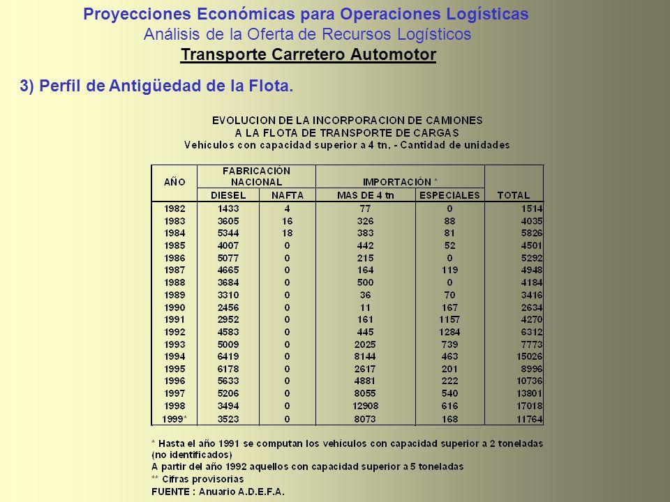 Proyecciones Económicas para Operaciones Logísticas Análisis de la Oferta de Recursos Logísticos Transporte Carretero Automotor 3) Perfil de Antigüeda