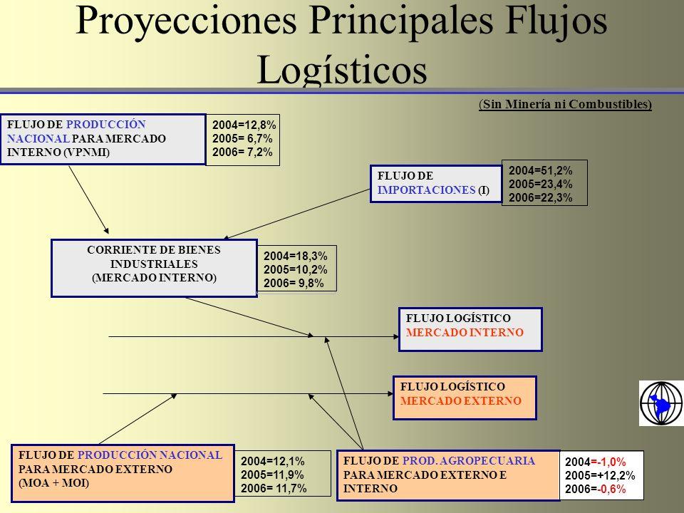 Proyecciones Principales Flujos Logísticos FLUJO LOGÍSTICO MERCADO INTERNO FLUJO LOGÍSTICO MERCADO EXTERNO FLUJO DE PROD. AGROPECUARIA PARA MERCADO EX