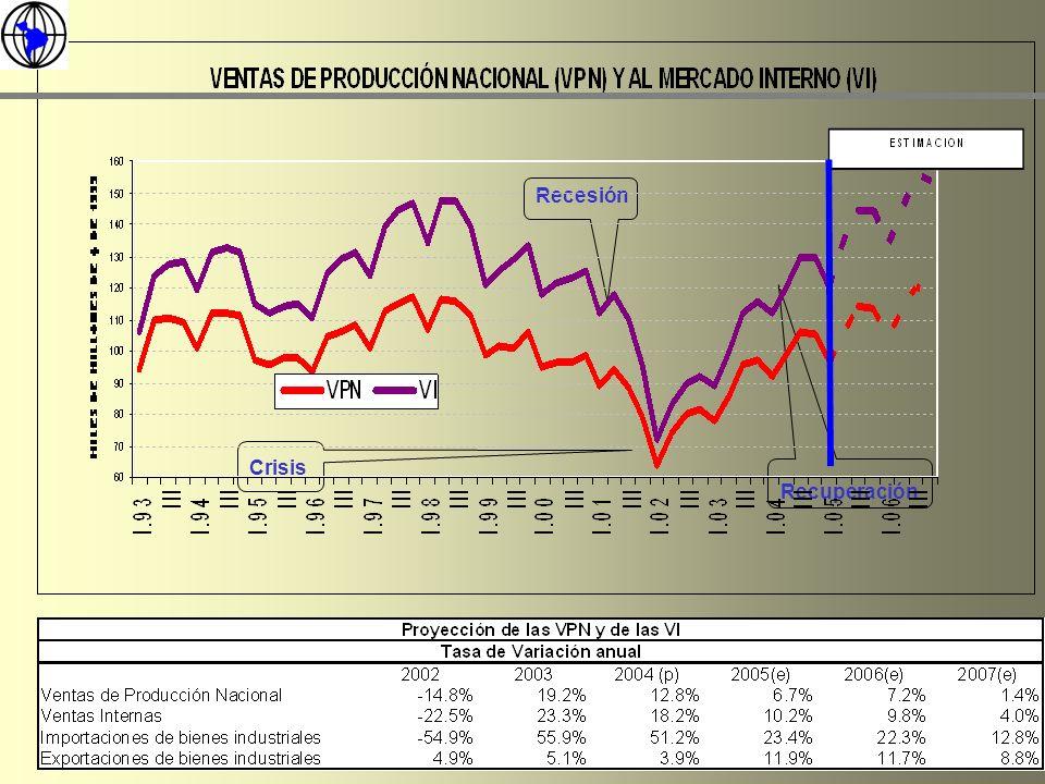 Notas: -Crecimientos motorizados por el sector alimenticio y exportador -Saturación de la capacidad instalada (picos del 86%) Proyecciones Económicas para Operaciones Logísticas Flujo Logístico de Producción Industrial Papel e Impresión