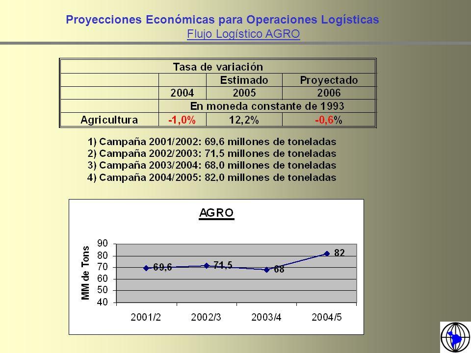 Proyecciones Económicas para Operaciones Logísticas Flujo Logístico de Exportaciones Fuente: CEP en base a Sistema María FLUJO DE PRODUCCIÓN NACIONAL PARA MERCADO EXTERNO (MOA + MOI) 2004=12,1% 2005=11,9% 2006= 11,7%
