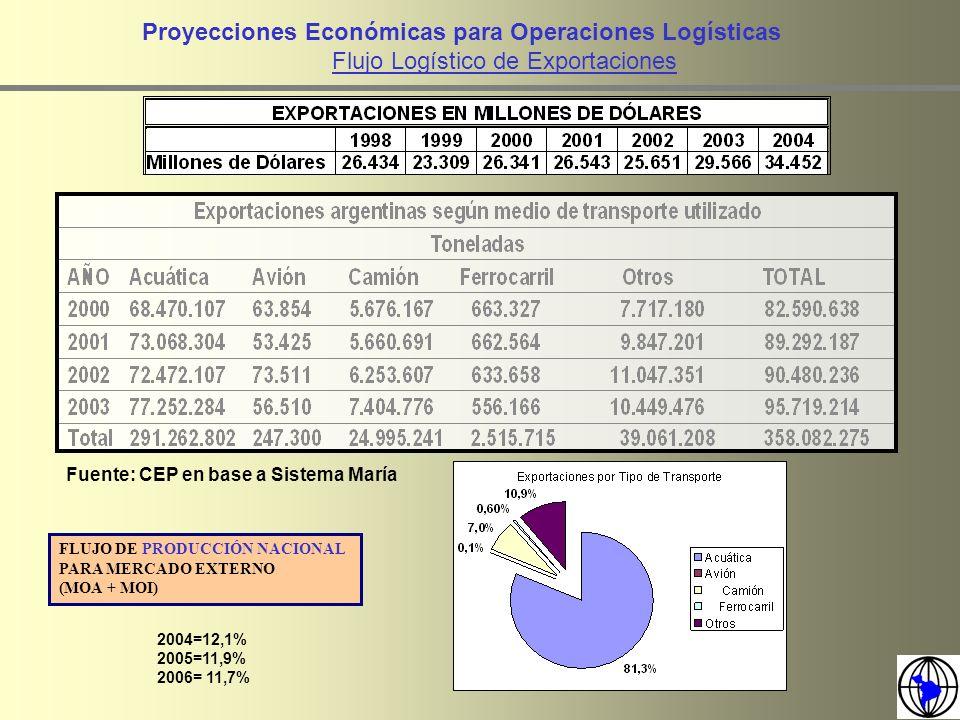 Proyecciones Económicas para Operaciones Logísticas Flujo Logístico de Producción Industrial Textiles Notas: -La recuperación principal se dio en el 2003.