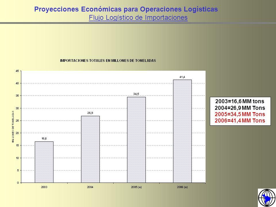 Proyecciones Económicas para Operaciones Logísticas Flujo Logístico de Importaciones 2003=16,6 MM tons 2004=26,9 MM Tons 2005=34,5 MM Tons 2006=41,4 M