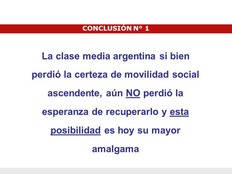 CONCLUSIÓN N° 1 La clase media argentina si bien perdió la certeza de movilidad social ascendente, aún NO perdió la esperanza de recuperarlo y esta po