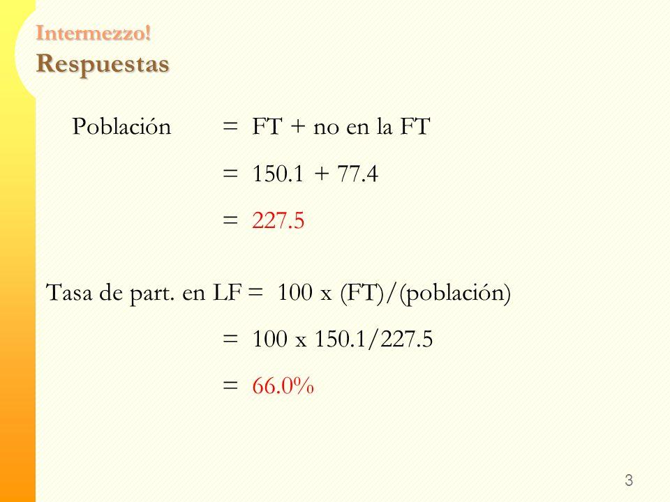 Intermezzo! Respuestas Fuerza de Trabajo= empleados + desempleados = 143.1 + 7.0 = 150.1 millón Tasa U= 100 x (desempleados)/(FT) = 100 x 7.0/150.1 =