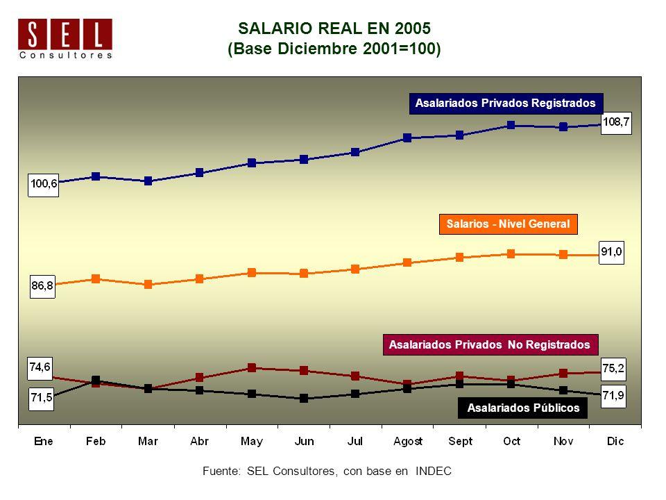 SALARIO REAL EN 2005 (Base Diciembre 2001=100) Fuente: SEL Consultores, con base en INDEC Asalariados Privados Registrados Salarios - Nivel General Asalariados Privados No Registrados Asalariados Públicos