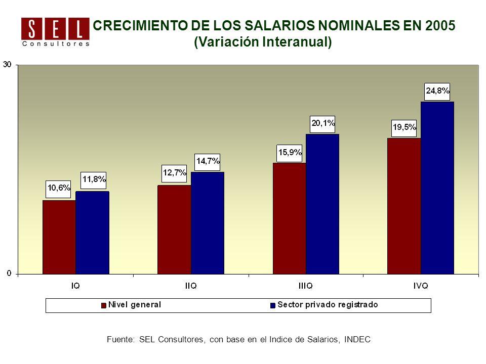 CRECIMIENTO DE LOS SALARIOS NOMINALES EN 2005 (Variación Interanual) Fuente: SEL Consultores, con base en el Indice de Salarios, INDEC