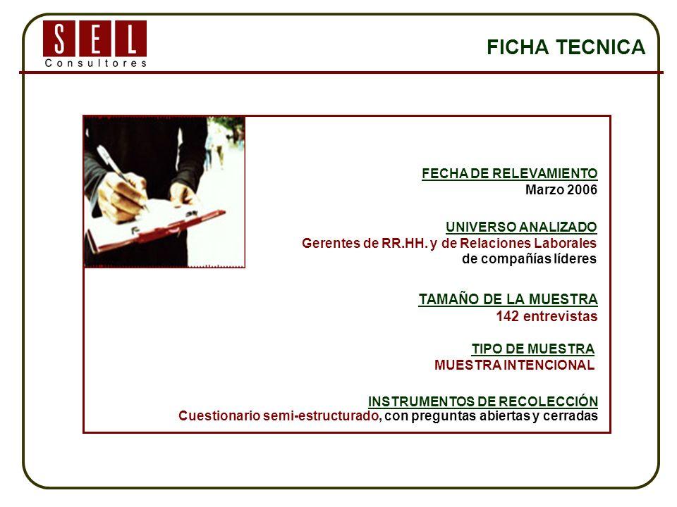 FICHA TECNICA FECHA DE RELEVAMIENTO Marzo 2006 TIPO DE MUESTRA MUESTRA INTENCIONAL TAMAÑO DE LA MUESTRA 142 entrevistas INSTRUMENTOS DE RECOLECCIÓN Cuestionario semi-estructurado, con preguntas abiertas y cerradas UNIVERSO ANALIZADO Gerentes de RR.HH.