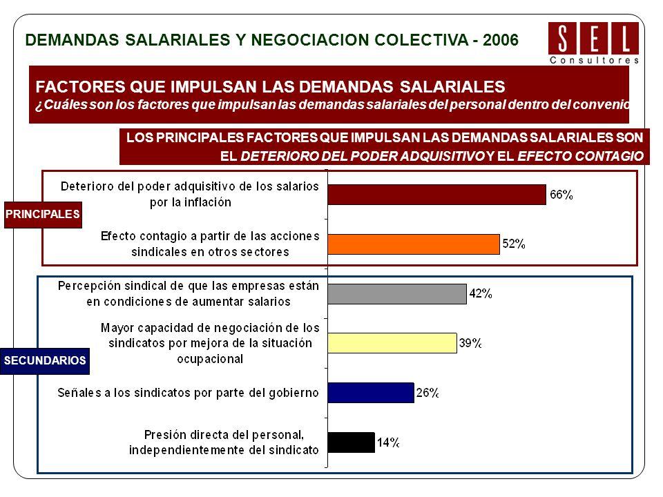 FACTORES QUE IMPULSAN LAS DEMANDAS SALARIALES ¿Cuáles son los factores que impulsan las demandas salariales del personal dentro del convenio.