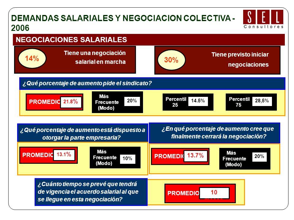 NEGOCIACIONES SALARIALES Base: empresas con negociaciones salariales en marcha o prevista para el personal dentro de convenio Tiene una negociación salarial en marcha 14% ¿Qué porcentaje de aumento pide el sindicato.