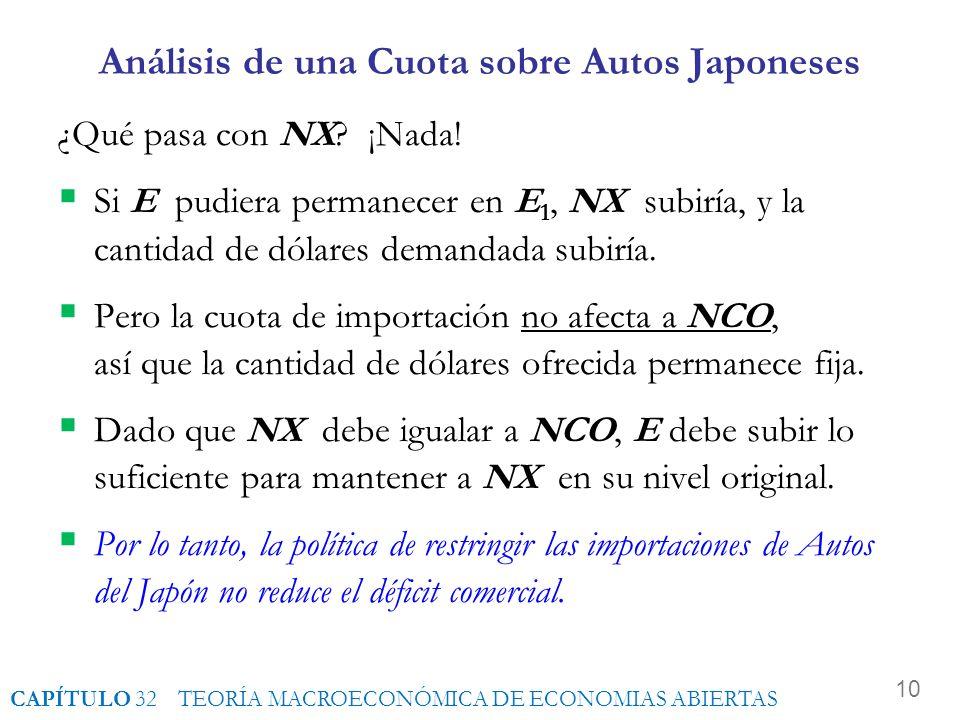 9 Análisis de una Cuota sobre Autos Japoneses Dado que NCO no cambia, la curva S tampoco cambia. La curva D sí cambia: para cada E, las importaciones
