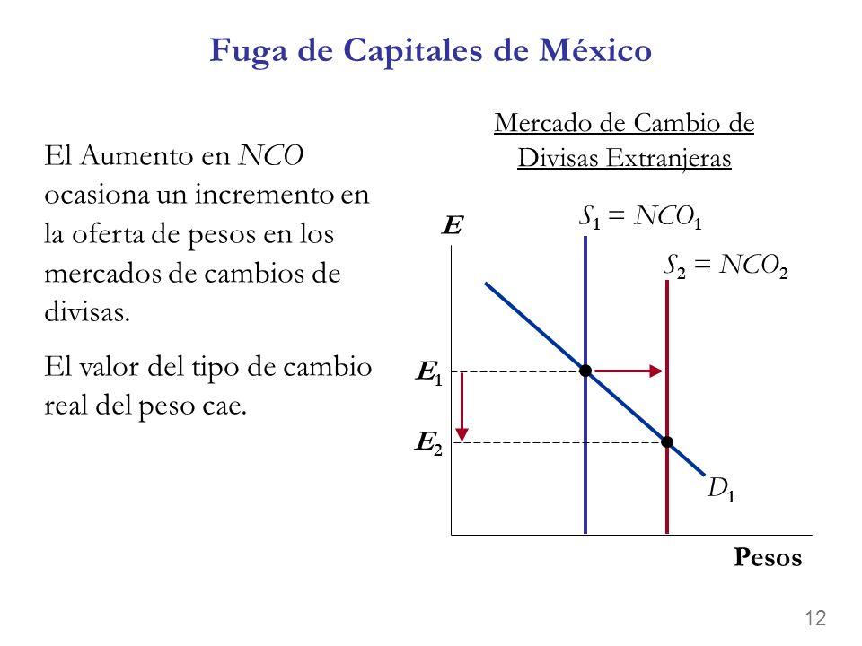 11 Los valores de equilibrio de r y NCO suben. A medida que los inversionistas extranjeros venden sus activos y sacan sus capitales, NCO sube para cad