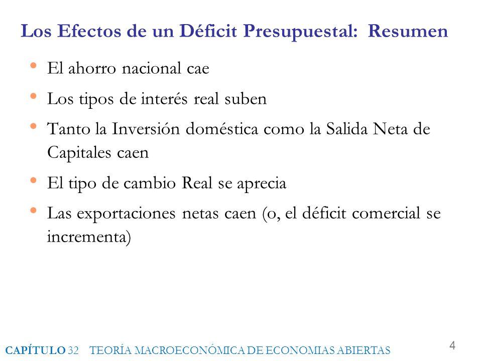 4 Los Efectos de un Déficit Presupuestal: Resumen El ahorro nacional cae Los tipos de interés real suben Tanto la Inversión doméstica como la Salida Neta de Capitales caen El tipo de cambio Real se aprecia Las exportaciones netas caen (o, el déficit comercial se incrementa) CAPÍTULO 32 TEORÍA MACROECONÓMICA DE ECONOMIAS ABIERTAS