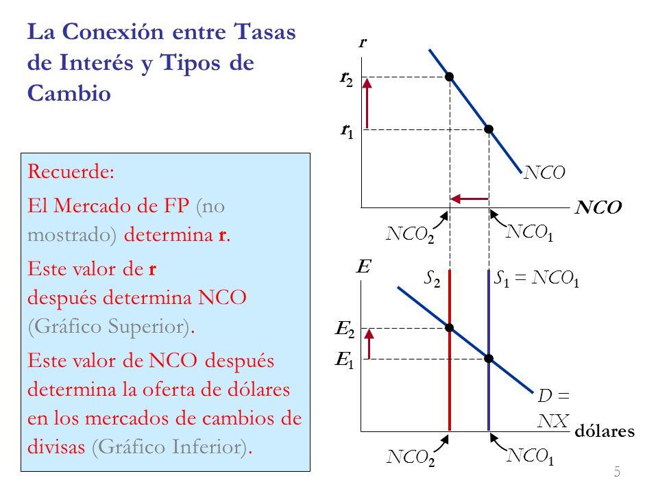 La Conexión entre Tasas de Interés y Tipos de Cambio r NCO E dólares NCO D = NX S 1 = NCO 1 S2S2 E1E1 E2E2 r1r1 r2r2 Anything that increases r will reduce NCO and the supply of dollars in the foreign exchange market.