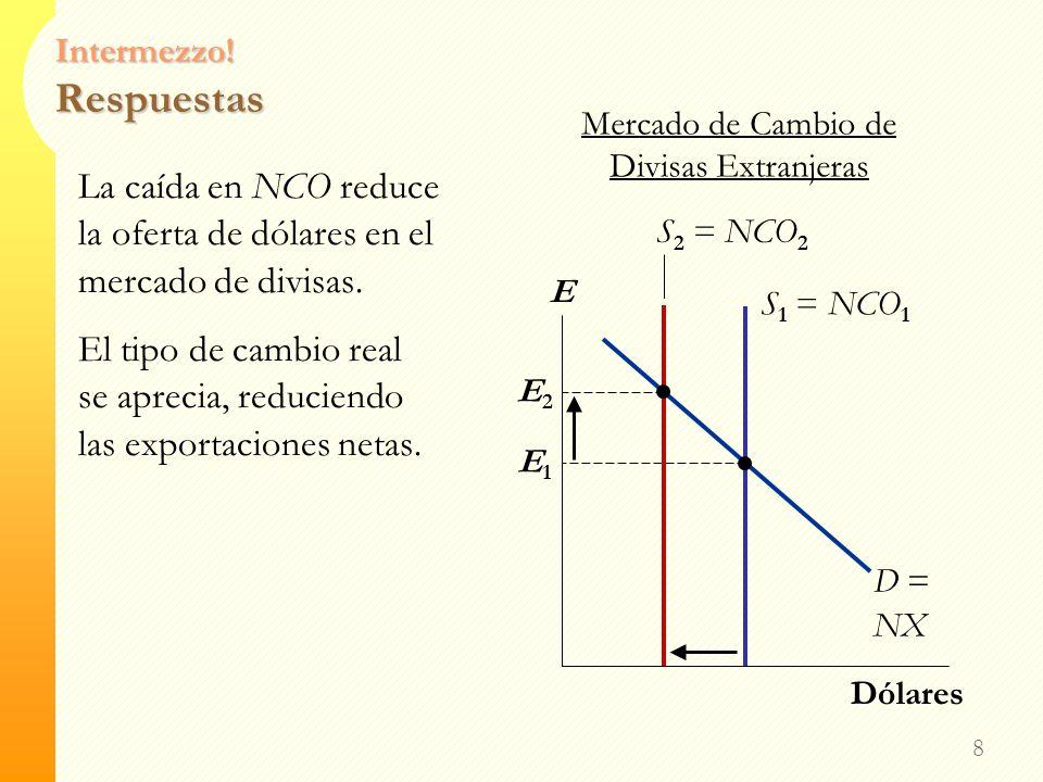 Intermezzo! Respuestas 7 D1D1 r NCO Salida Neta de Capital r LF S1S1 Fondos Prestables r1r1 r1r1 r2r2 D2D2 r2r2 Inversión – y la demanda por FP– sube
