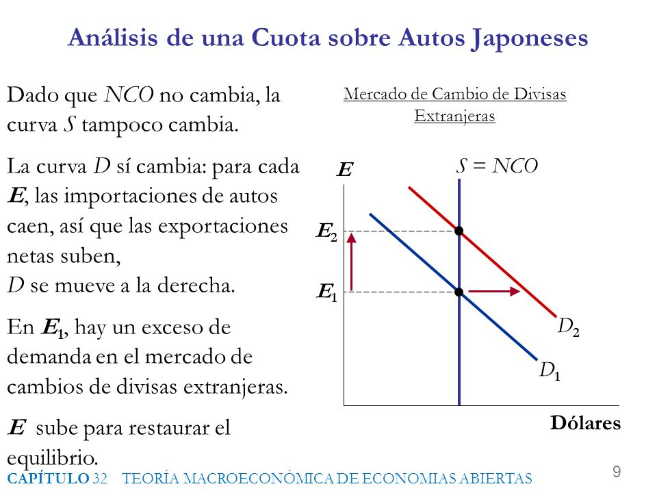 Intermezzo! Respuestas La caída en NCO reduce la oferta de dólares en el mercado de divisas. El tipo de cambio real se aprecia, reduciendo las exporta