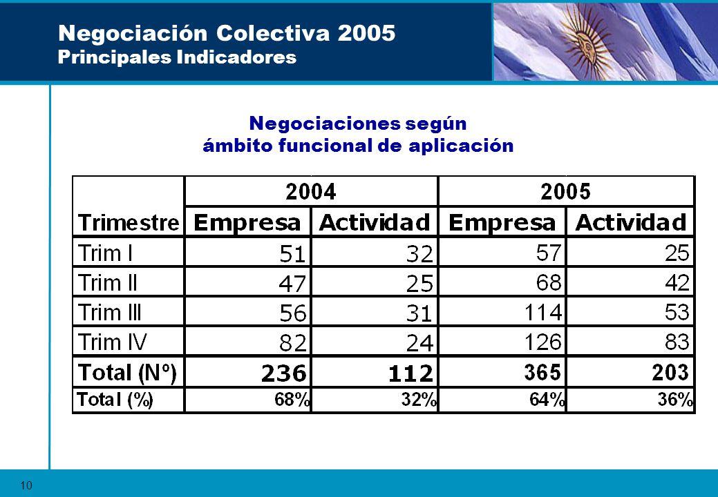 10 Negociación Colectiva 2005 Principales Indicadores Negociaciones según ámbito funcional de aplicación