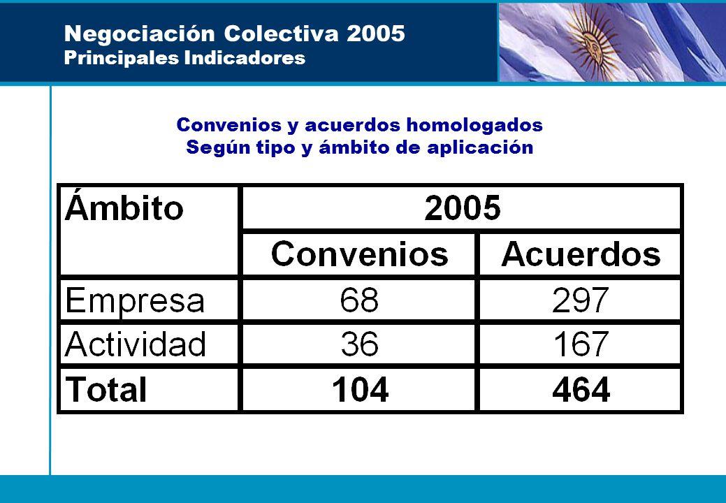 Negociación Colectiva 2005 Principales Indicadores Convenios y acuerdos homologados Según tipo y ámbito de aplicación