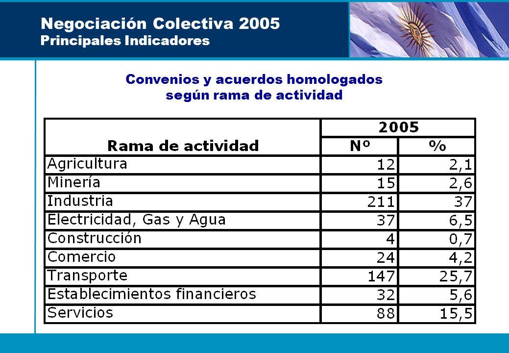 Negociación Colectiva 2005 Principales Indicadores Convenios y acuerdos homologados según rama de actividad