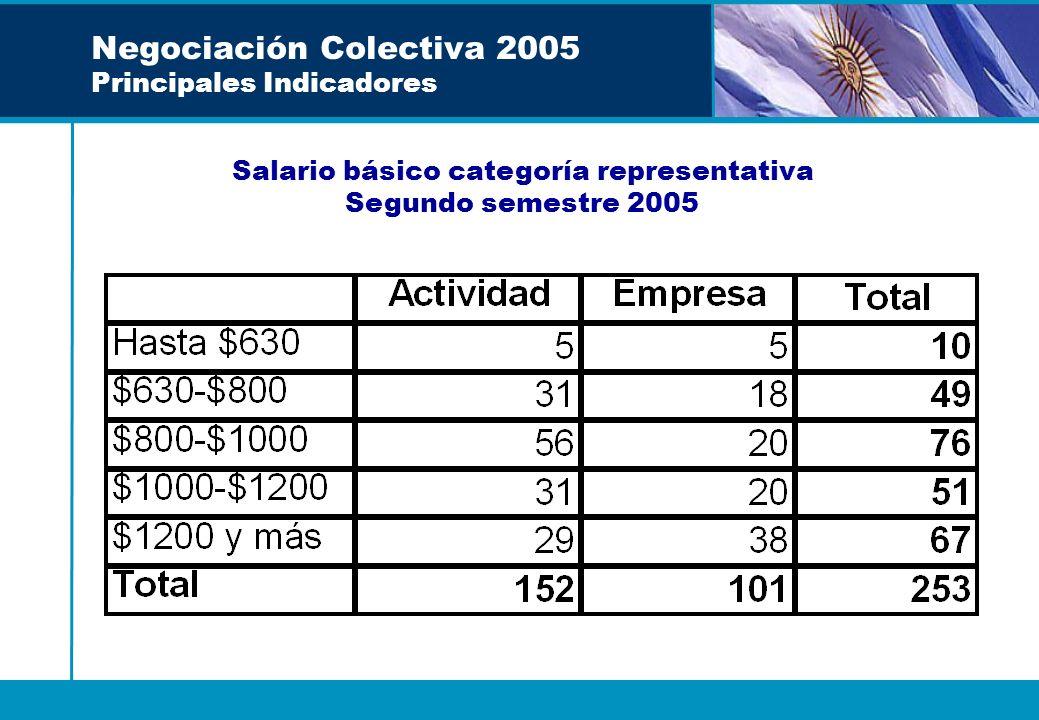 Negociación Colectiva 2005 Principales Indicadores Salario básico categoría representativa Segundo semestre 2005