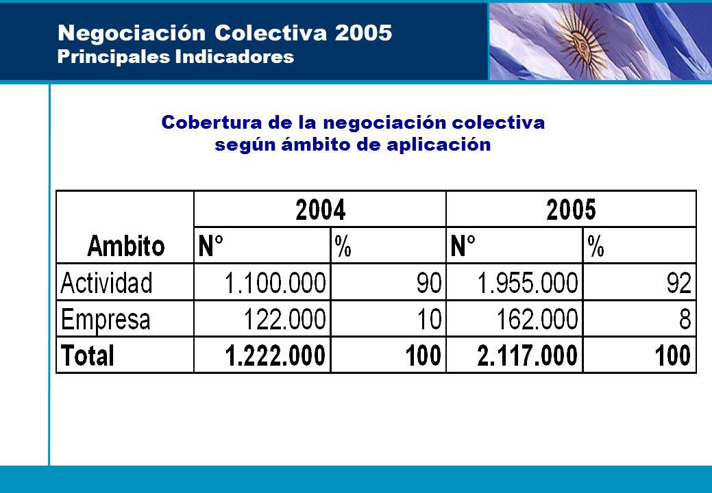 Negociación Colectiva 2005 Principales Indicadores Cobertura de la negociación colectiva según ámbito de aplicación
