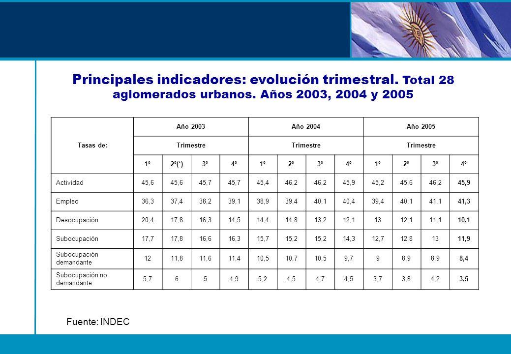 Negociación Colectiva Principales Indicadores Convenios y acuerdos homologados según ámbito de aplicación