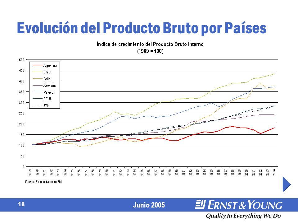 Junio 2005 18 Evolución del Producto Bruto por Países