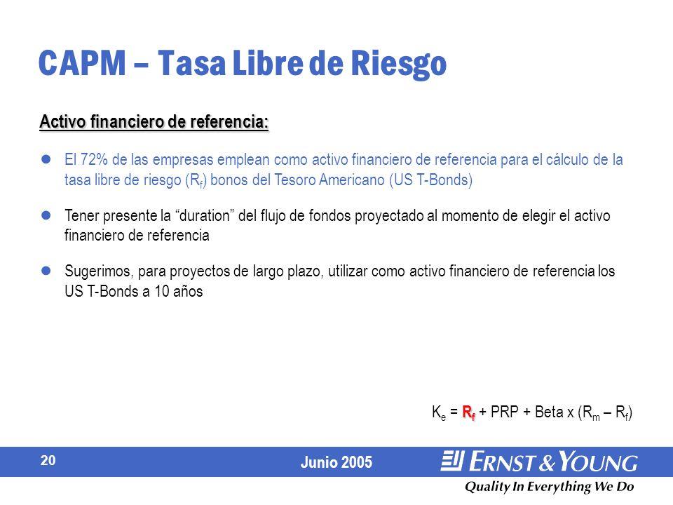 Junio 2005 20 CAPM – Tasa Libre de Riesgo El 72% de las empresas emplean como activo financiero de referencia para el cálculo de la tasa libre de riesgo (R f ) bonos del Tesoro Americano (US T-Bonds) Tener presente la duration del flujo de fondos proyectado al momento de elegir el activo financiero de referencia Sugerimos, para proyectos de largo plazo, utilizar como activo financiero de referencia los US T-Bonds a 10 años Activo financiero de referencia: R f K e = R f + PRP + Beta x (R m – R f )