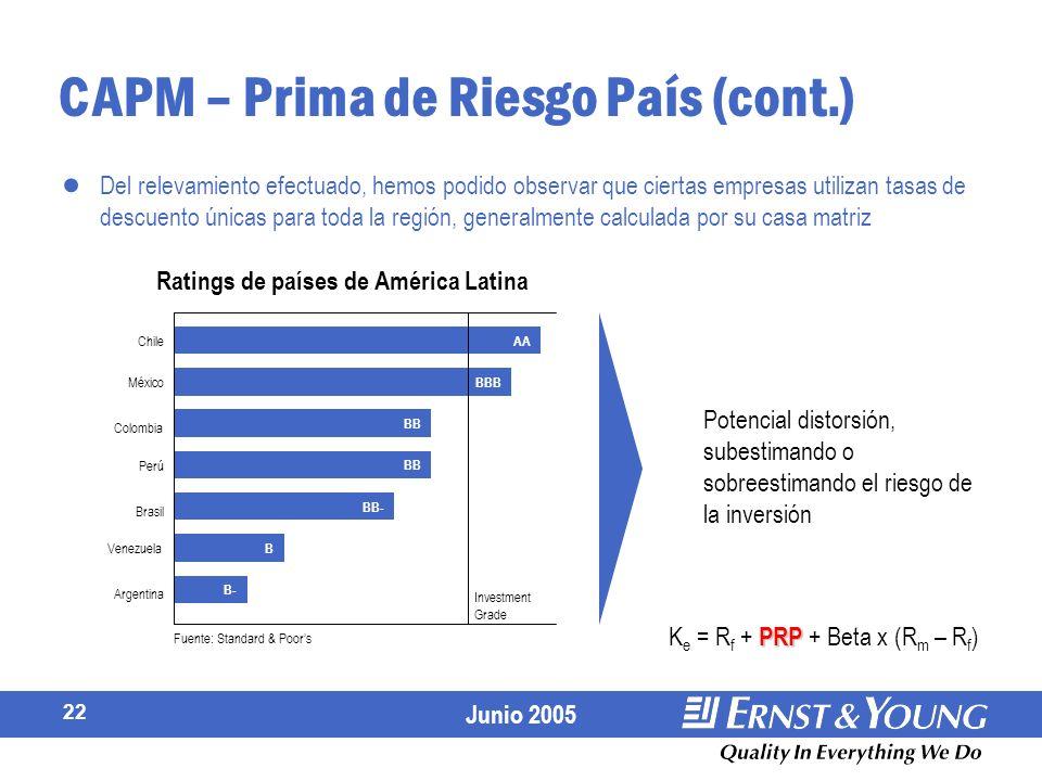 Junio 2005 22 CAPM – Prima de Riesgo País (cont.) Del relevamiento efectuado, hemos podido observar que ciertas empresas utilizan tasas de descuento únicas para toda la región, generalmente calculada por su casa matriz Potencial distorsión, subestimando o sobreestimando el riesgo de la inversión AA BBB BB BB- B B- Investment Grade Argentina Venezuela Brasil Perú Colombia México Chile Ratings de países de América Latina Fuente: Standard & Poors PRP K e = R f + PRP + Beta x (R m – R f )