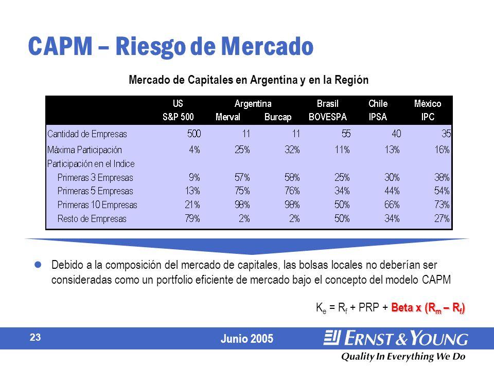 Junio 2005 23 CAPM – Riesgo de Mercado Debido a la composición del mercado de capitales, las bolsas locales no deberían ser consideradas como un portfolio eficiente de mercado bajo el concepto del modelo CAPM Mercado de Capitales en Argentina y en la Región Beta x (R m – R f ) K e = R f + PRP + Beta x (R m – R f )