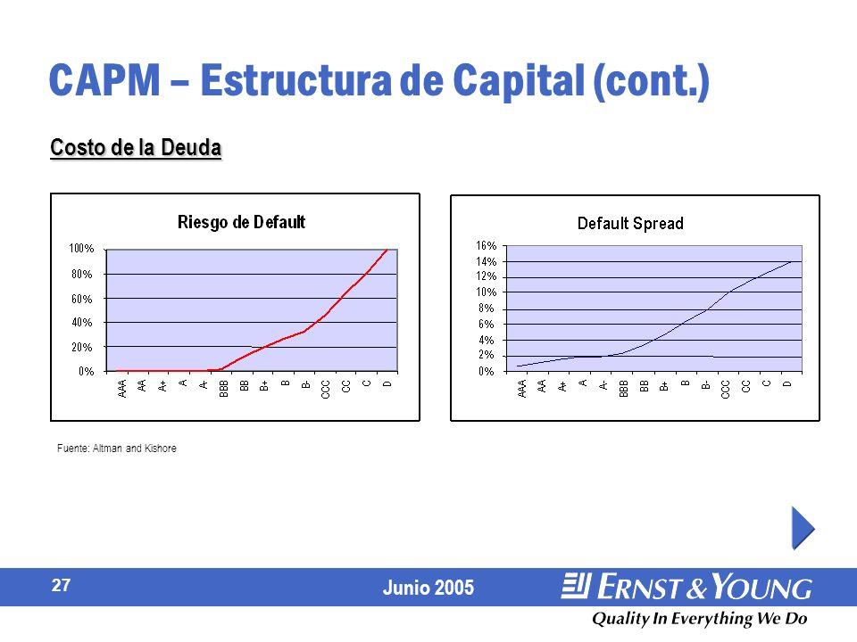 Junio 2005 27 CAPM – Estructura de Capital (cont.) Costo de la Deuda Fuente: Altman and Kishore