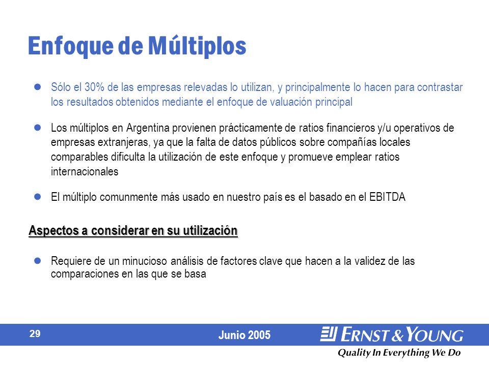 Junio 2005 29 Enfoque de Múltiplos Sólo el 30% de las empresas relevadas lo utilizan, y principalmente lo hacen para contrastar los resultados obtenidos mediante el enfoque de valuación principal Los múltiplos en Argentina provienen prácticamente de ratios financieros y/u operativos de empresas extranjeras, ya que la falta de datos públicos sobre compañías locales comparables dificulta la utilización de este enfoque y promueve emplear ratios internacionales El múltiplo comunmente más usado en nuestro país es el basado en el EBITDA Requiere de un minucioso análisis de factores clave que hacen a la validez de las comparaciones en las que se basa Aspectos a considerar en su utilización