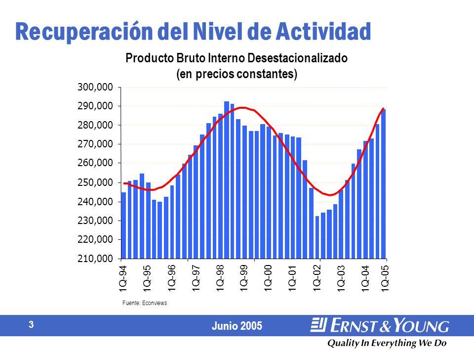 Junio 2005 3 Recuperación del Nivel de Actividad Producto Bruto Interno Desestacionalizado (en precios constantes)