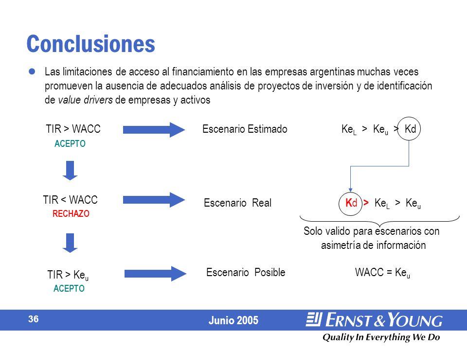 Junio 2005 36 Conclusiones Las limitaciones de acceso al financiamiento en las empresas argentinas muchas veces promueven la ausencia de adecuados análisis de proyectos de inversión y de identificación de value drivers de empresas y activos TIR > WACCEscenario Estimado Ke L > Ke u > Kd ACEPTO Escenario Real K d > Ke L > Ke u RECHAZO Solo valido para escenarios con asimetría de información TIR < WACC TIR > Ke u Escenario Posible WACC = Ke u ACEPTO