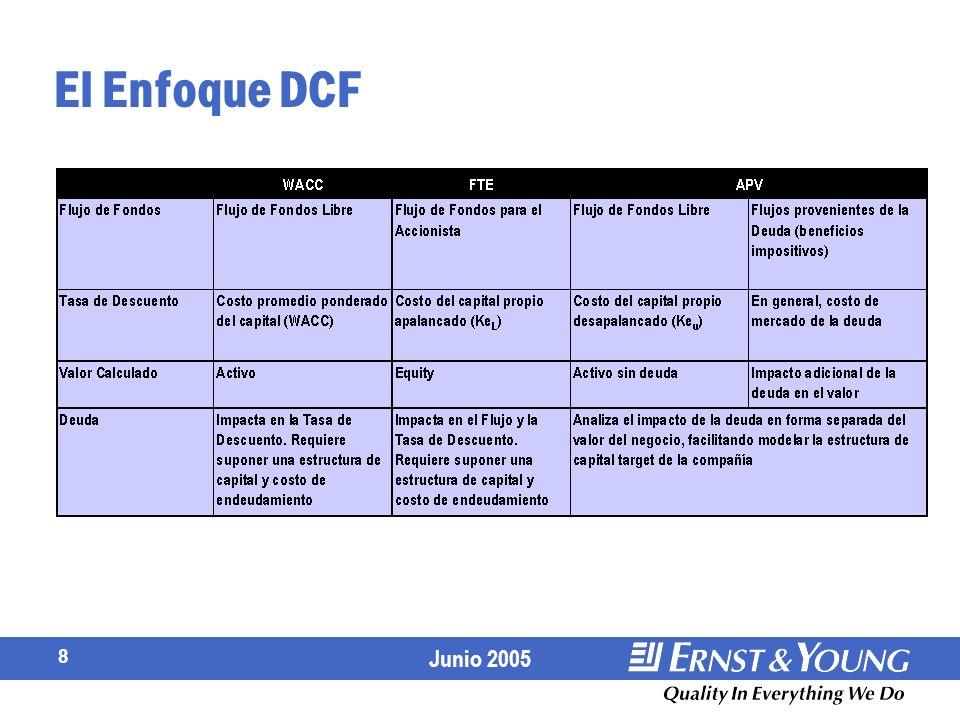 Junio 2005 8 El Enfoque DCF