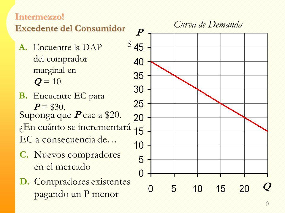 Intermezzo.Excedente del Consumidor 0 P $ Q Curva de Demanda A.