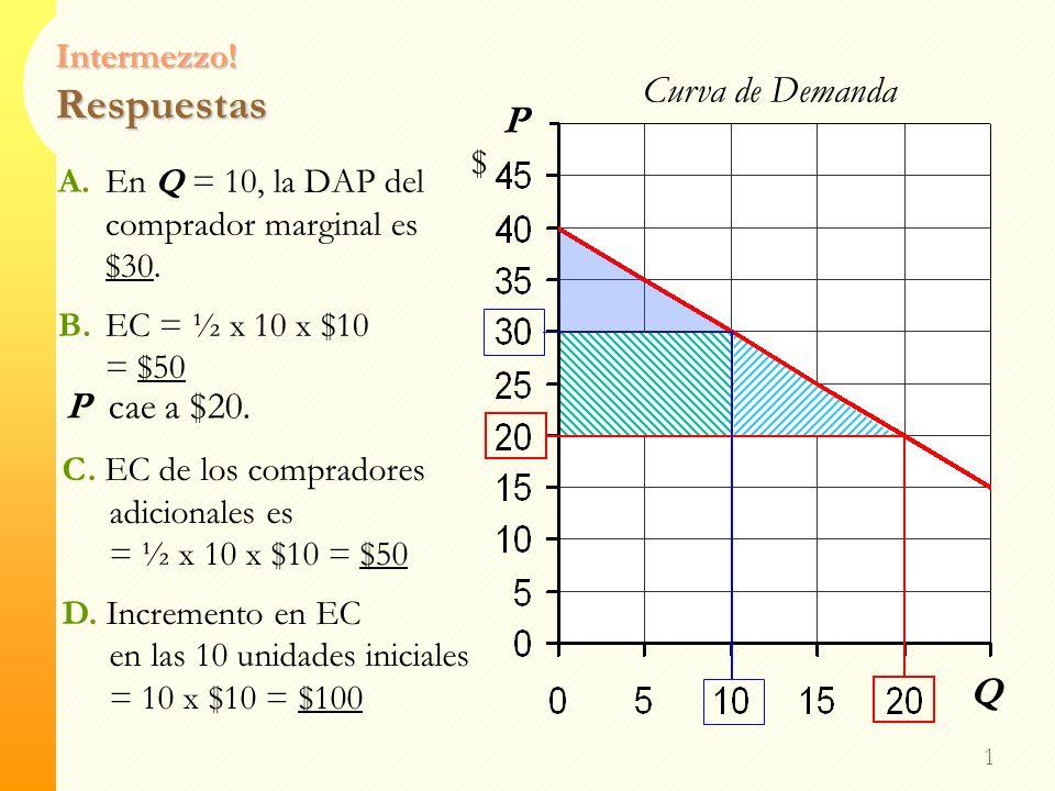 Intermezzo! Excedente del Consumidor 0 P $ Q Curva de Demanda A. Encuentre la DAP del comprador marginal en Q = 10. B.Encuentre EC para P = $30. Supon