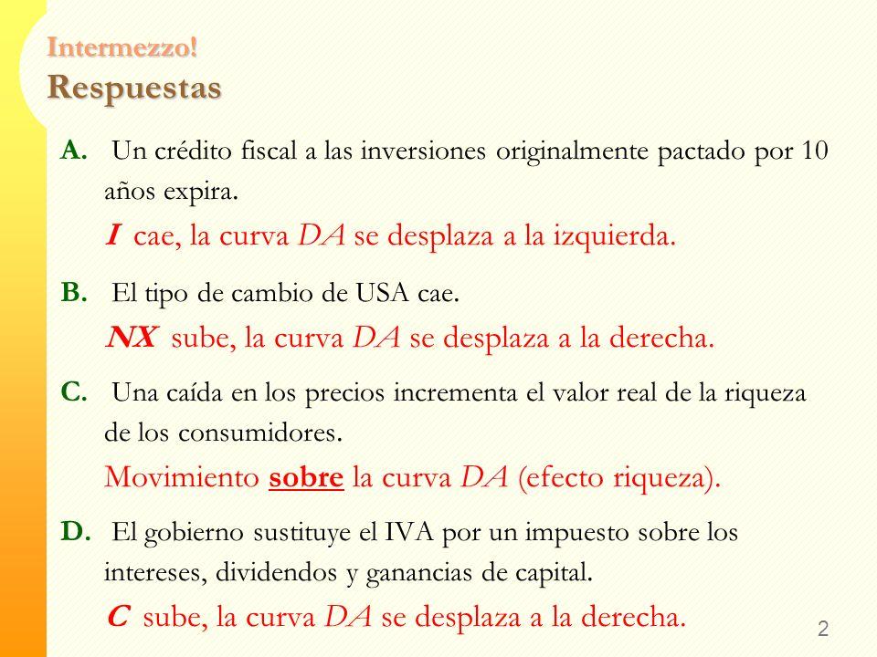 Intermezzo! Ejercicio Intente responder a lo siguiente sin mirar a sus notas. ¿Qué pasa con la curva DA en cada una de las siguientes situaciones? A.