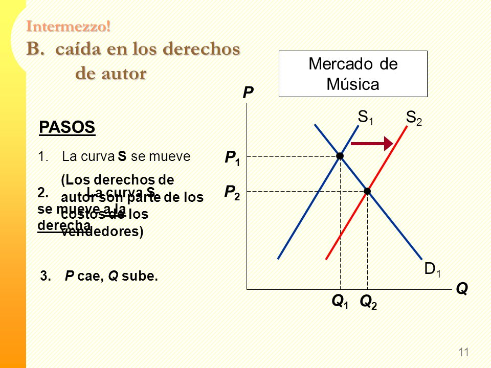 2.… hacia la izquierda… Intermezzo! A. Una caída en el precio de los CDs 10 P Q D1D1 S1S1 P1P1 Q1Q1 D2D2 Mercado de Música P2P2 Q2Q2 1.Curva D se muev