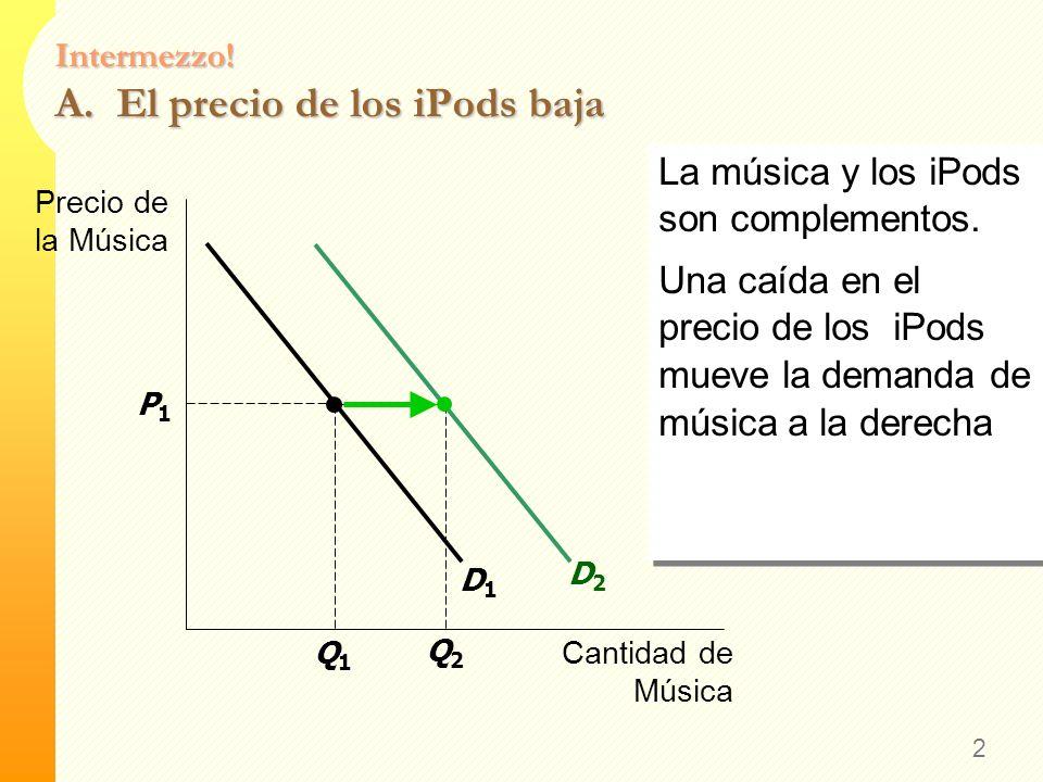 Intermezzo! Curva de Demanda A. El precio de los iPods cae B. El precio de la música bajada de internet cae C. El precio de los CDs cae 1 Dibuje una c