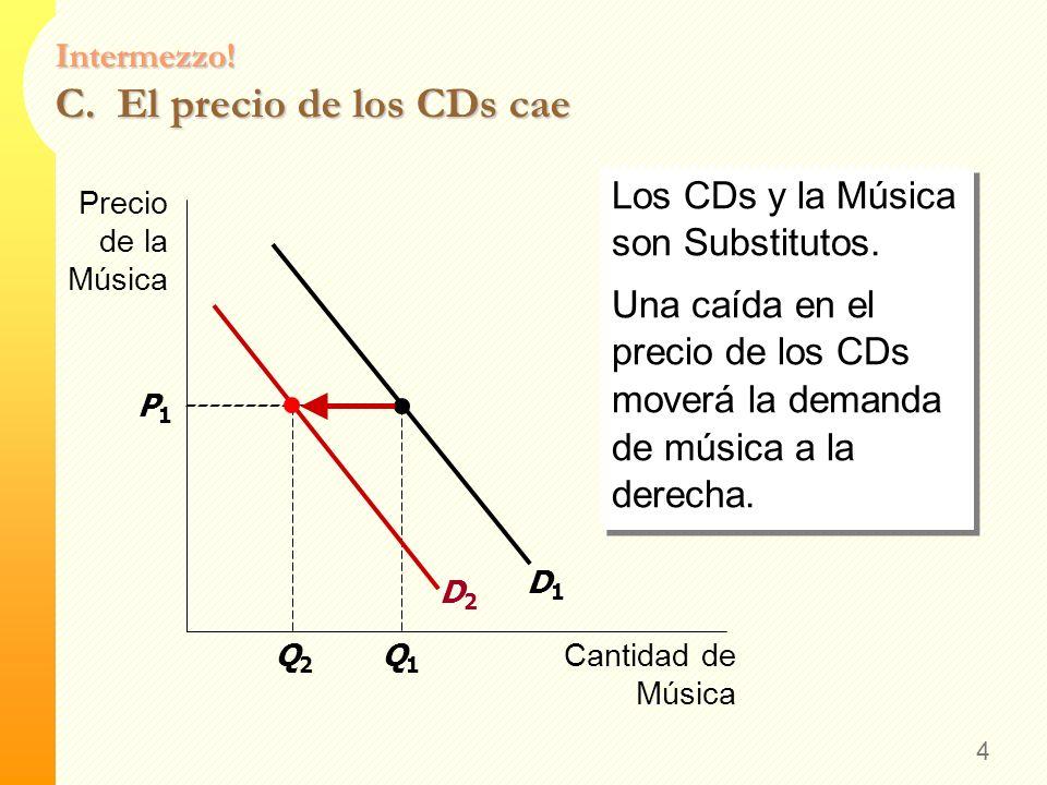 Intermezzo! B. El precio de la música bajada cae 3 La curva D no cambia. Nos movemos sobre la curva hasta un P más bajo, y una Q más alta. La curva D