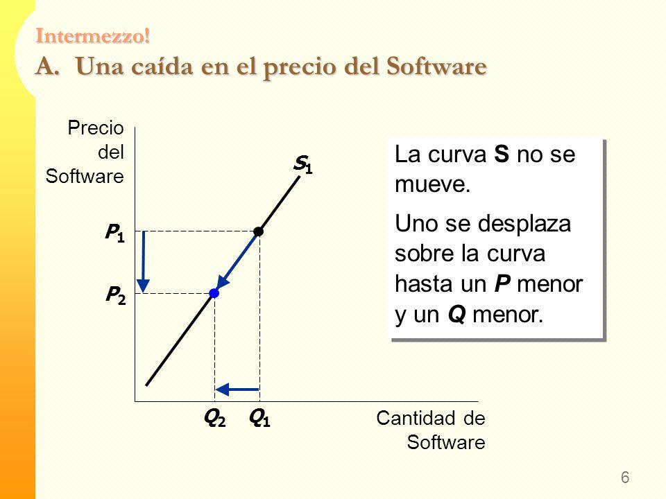 Intermezzo! Curva de Oferta Dibuje una curva de oferta para un software de preparación de impuestos. ¿Qué pasa con cada uno de los siguientes escenari