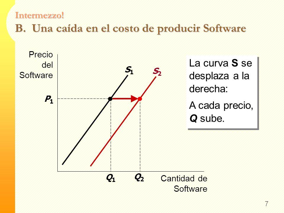 Intermezzo! A. Una caída en el precio del Software 6 La curva S no se mueve. Uno se desplaza sobre la curva hasta un P menor y un Q menor. La curva S