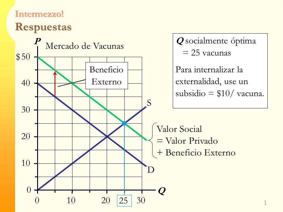 Intermezzo! Análisis de una Externalidad Positiva 0 Mercado de Vacunas D S 0 10 20 30 40 50 0102030 P Q $ Beneficio Externo = $10/ vacuna Dibuje la cu