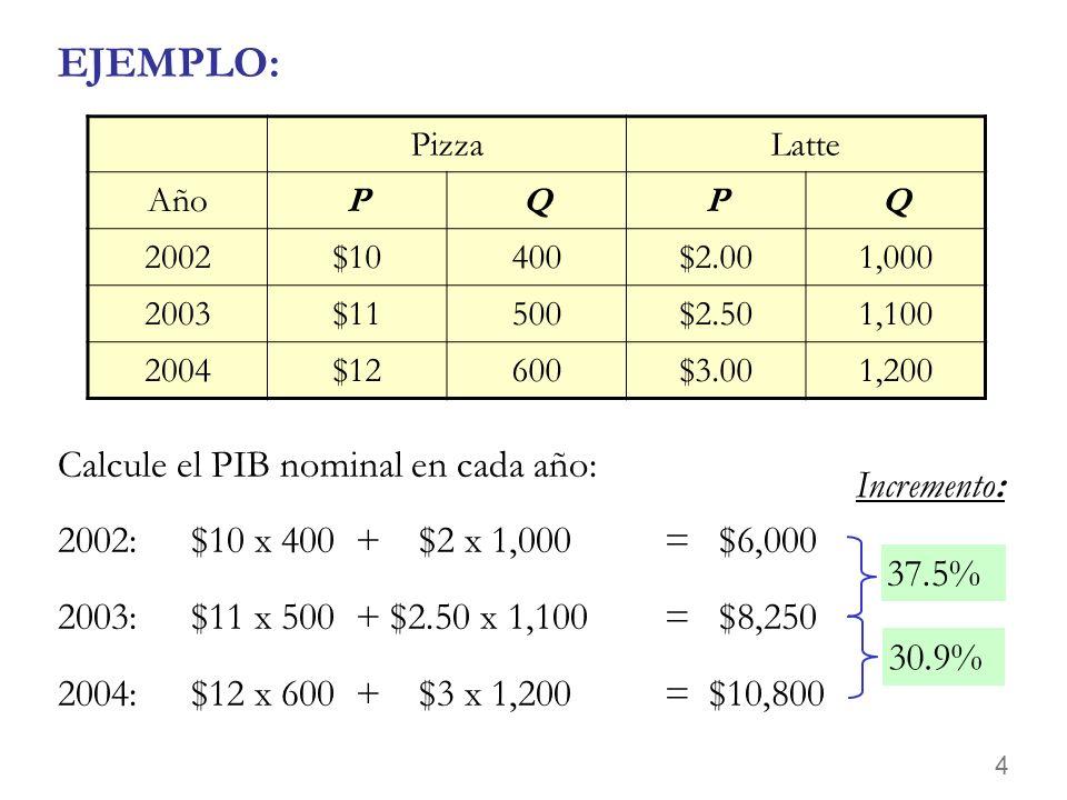 4 EJEMPLO: Calcule el PIB nominal en cada año: 2002:$10 x 400 + $2 x 1,000 = $6,000 2003:$11 x 500 + $2.50 x 1,100 = $8,250 2004:$12 x 600 + $3 x 1,200 = $10,800 PizzaLatte AñoPQPQ 2002$10400$2.001,000 2003$11500$2.501,100 2004$12600$3.001,200 37.5% Incremento: 30.9%