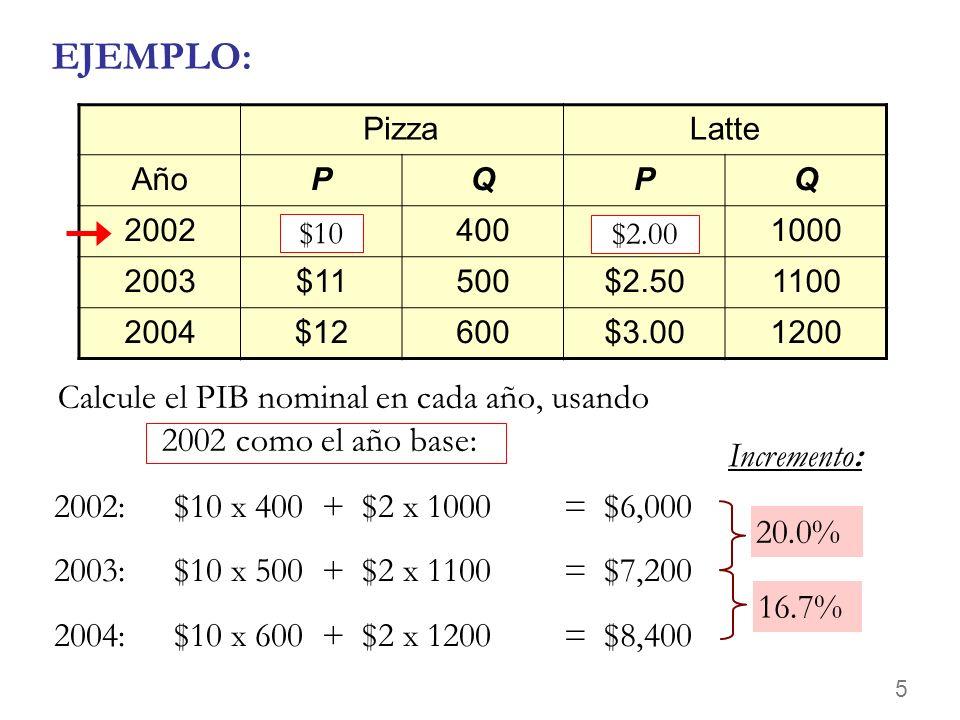 5 EJEMPLO: Calcule el PIB nominal en cada año, usando 2002 como el año base: PizzaLatte AñoPQPQ 2002$10400$2.001000 2003$11500$2.501100 2004$12600$3.001200 20.0% Incremento: 16.7% $10 $2.00 2002:$10 x 400 + $2 x 1000 = $6,000 2003:$10 x 500 + $2 x 1100 = $7,200 2004:$10 x 600 + $2 x 1200 = $8,400