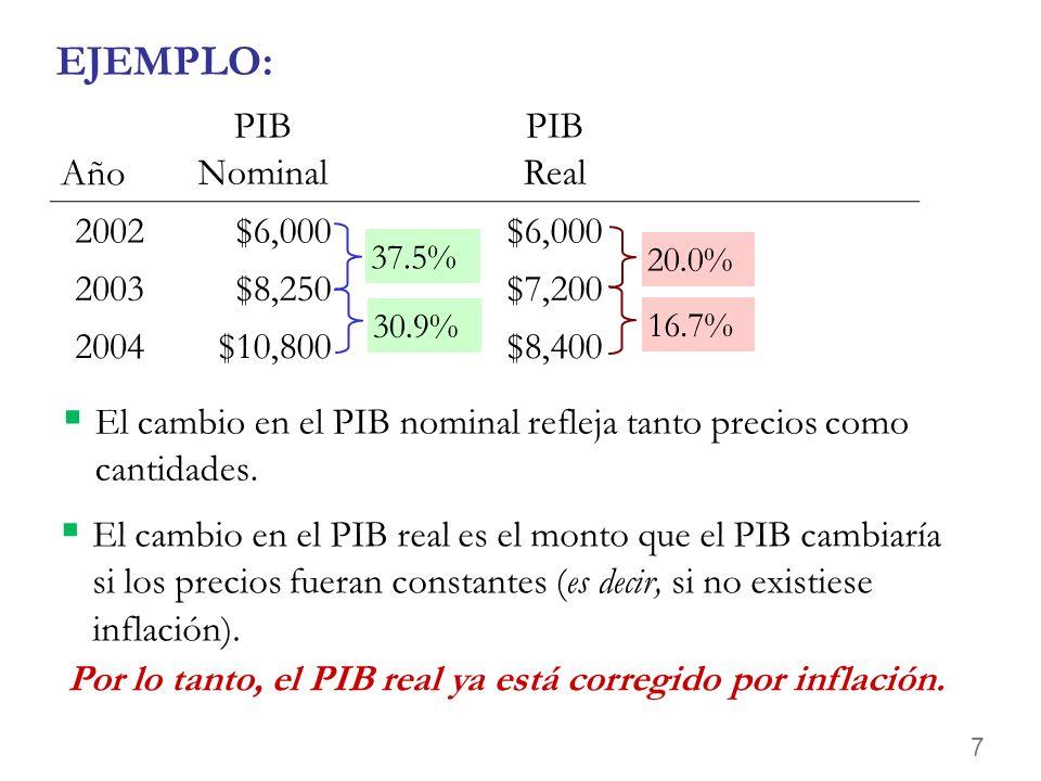 6 EJEMPLO: En cada año, El PIB nominal es medido usando los precios corrientes (de ese año). El PIB real es medido usando precios constantes del año b
